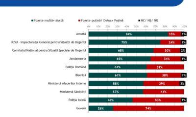 Sondaj/ Armata, pe primul loc în încrederea românilor, dar 6 din 10 români cred că Guvernul a ascuns informații cu privire la pandemia de COVID-19
