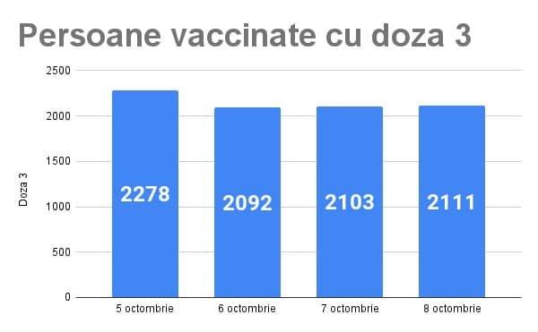 Boc, felicitări pentru clujeni: ''rata de vaccinare este de peste 53% / 4.441 cu prima doză în ultima săptânmană''